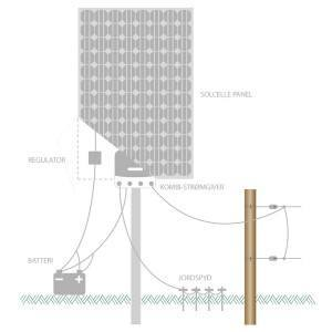 installationsdiagram-afspaendingsgiver-til-solcelle-panel-og-batteri-paa-elhegn